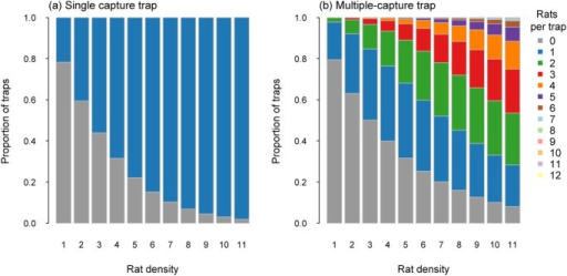 Proportion of traps catching a specified number of rats for single-capture traps (a) and multiple-capture traps (capacity 12; b) for rat densities from 1 to 11 per ha, with no immigration.