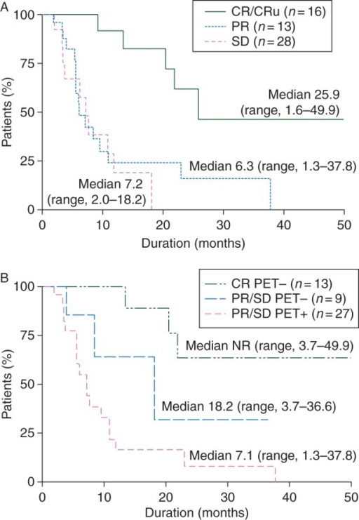 Impact of (A) response category or (B) PET-status + response category on progression-free survival (overall IRC) for patients with baseline FDG-PET assessment. CR, complete response; NR, not reached; PET, position emission tomography; PR, partial response; SD, stable disease.