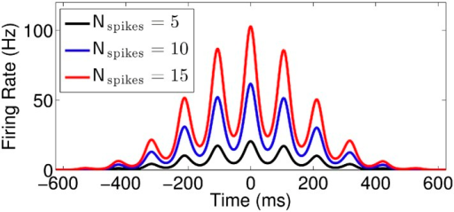 Effect of normalization factor(Nspikes).Firing rate vs time for runs with v = 50 cm/s,k = 0.7, and three different values ofNspikes.DOI:http://dx.doi.org/10.7554/eLife.03542.005