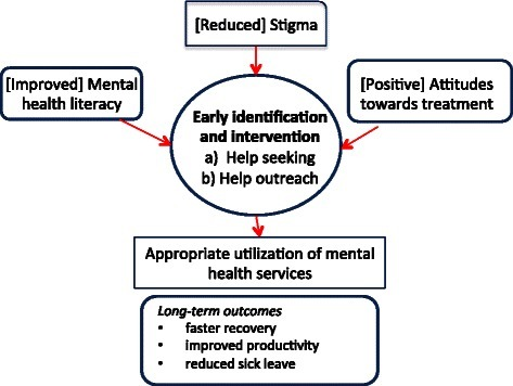 Conceptual Model of Early Intervention.
