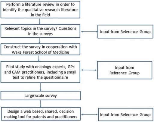 "qualitative research design literature review The advantages and disadvantages of using qualitative and quantitative approaches and methods in language ""testing and assessment"" research: a literature review."