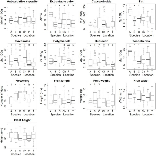 Box plots of trait values per species and per location.Species: A = C. annuum (n = 4); B = C. baccatum (n = 7); C = C. chinense/ C. frutescens (n = 12). Locations: Ch = Chiclayo, P = Pucallpa, T = Tambo Grande. Significant differences between species or locations following the two-way ANOVA, are indicated with letters according to post-hoc Turkey's Honest Significant Difference (HSD) tests with 95% confidence intervals.