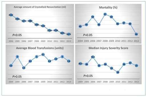 The comparisons of the amount of crystalloid resuscitation, blood transfusion volume, mortalities, and injury severity scores in trauma patients each year from 2004 until 2013.