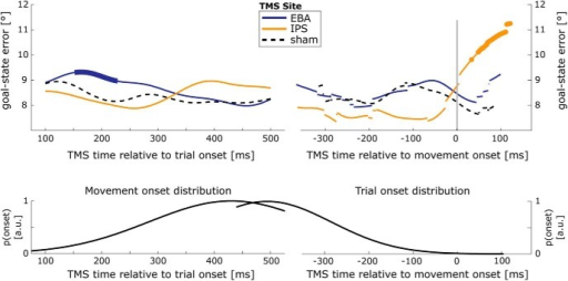 Time-resolved analysis of TMS effects on goal-state error. Top, Temporal dynamics of effects of TMS over EBA (blue) and IPS (orange) on goal-state error, time locked to trial onset (left) and wrist movement onset (right) for MULTIPLE-option ROTATE actions. Bold line sections indicate temporal clusters in which TMS over EBA/IPS had a significantly larger effect than sham stimulation at the same time. Abrupt transitions between datapoints of the time-resolved average are a consequence of the different number of participants contributing to different datapoints. Wrist movement onset refers to the earliest detectable sign of arm motion, namely, changes in wrist position (measured with a motion-tracking system) that occurred systematically earlier than the release of the home button. There were no TMS pulses delivered after participants released the home button. Bottom, Distribution of button press times and wrist movement-onset times (left) or trial-onset times (right) relative to TMS time in the corresponding top panel.
