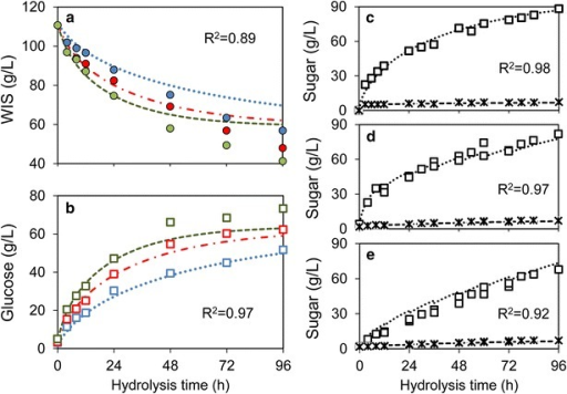 Fitting and validation of enzymatic hydrolysis model. a and b Concentrations of residual WIS (a) and of glucose (b) after fitting the hydrolysis model to batch experiments at 10 % (w/w) WIS using enzyme dosages of 5 (blue), 10 (red) and 15 (green) FPU (g WIS)−1. c–e Validation of the model was carried out by simulating the time course of glucose (squares and dotted lines) and xylose (stars and dashed lines) concentrations in a separate set of experiments using 15 % WIS and 10 FPU (g WIS)−1 in batch mode (c), fed-batch with all enzymes added initially (d) and fed-batch with enzymes added proportionally to substrate (e). Simulations are illustrated in lines and experiments in symbols. The coefficients of regression (R2) are listed in each sub figure