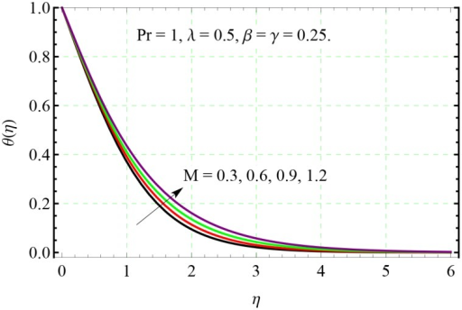 Effect of M on θ(η).