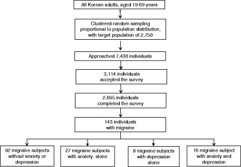 Flow chart depicting the participation of subjects in the Korean Headache-Sleep Study
