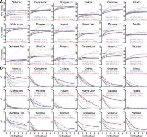 Forecasting metrics for all models in Mexico and 17 Mexican states.MAE (A) and R2 (B) values are shown for each of 39 models at every prediction horizon (grey lines). The optimum local (red, dashed) and common (blue, solid) models are superimposed. Full detail for all models is shown in Fig. 1 for all of Mexico and Figure S1 for each state.