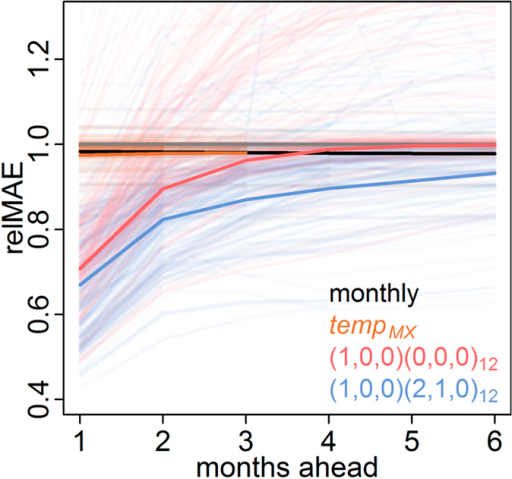 Prediction horizons.The relative MAEs compared to the constant model (grey line) are shown in transparent lines for all locations at all prediction horizons. Models including only weather covariates are shown in orange, models containing only short-term autocorrelation are shown in red, and models containing both short-term autocorrelation and seasonality (using weather variables or seasonal autocorrelation) are shown in blue. The average relative MAE across all locations is shown in solid lines for four key representative models.