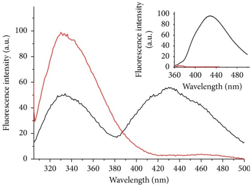 Fluorescence spectra of 0.10 mg/mL AlDHPyr1147 at room temperature: AlDHPyr1147 as isolated (black line), the same enzyme after heating up to 85°C and subsequent cooling to room temperature (red line). The excitation is at 297 and 330 nm (in the inset).