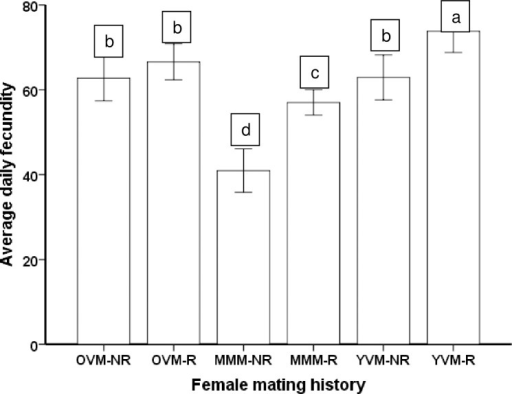 Average daily fecundity (± SE) for Ostrinia nubilalis females that mated first with a multiple mated male (MMM), an old (9 days old) virgin male (OVM) or a young virgin male (YVM), and then remated (R) or not (NR).Means with different letters are significantly different (Sidak Test, a = 0.05)