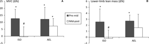 Relative improvements (mean ± SD) in maximum isometric knee extension torque (A) and lower‐limb lean mass (B) from pre‐ to mid‐training and mid‐ to post‐training. *P < 0.05 within group, #P < 0.05 between groups.