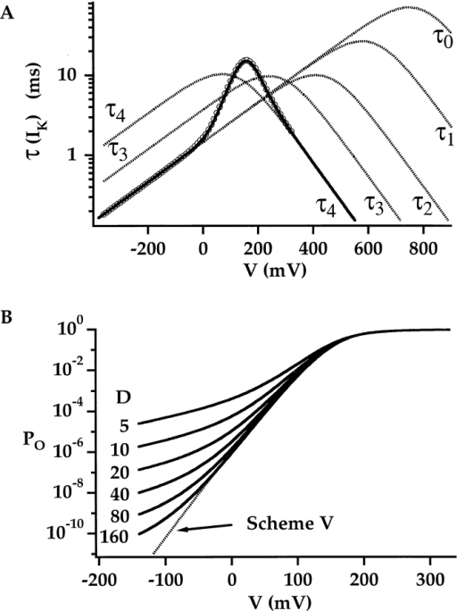 Properties of the allosteric voltage-gating scheme. (A) The τ(IK)–V relationship determined by simulating Fig. 9 (•; Table : average 5°C) can be reproduced by an analytical approximation (solid line) that assumes horizontal transitions are equilibrated. The voltage dependence of time constants for individual C–O transitions are also plotted (τi = [δi + γi)−1]. (B) Po–V relationships predicted by Fig. 9 (solid lines) are plotted on a semi-log scale as the allosteric factor D is adjusted [with zL = 0.4 e, zJ = 0.55 e, Vh(J) = 145]. The equilibrium constant L was adjusted together with D such that the half-activation voltage remained constant (for D = 5–160: L = 2.18 e−4, 1.57 e−5, 1.05 e−6, 6.80 e−8, 4.33 e−9, and 2.72 e−10). A dashed line indicates the prediction of sequential Fig. 5 (from Fig. 6).
