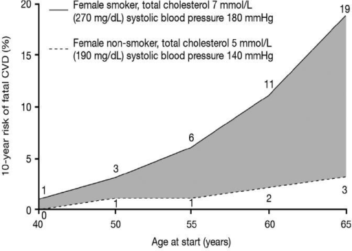 Change in risk for cardiovascular disease deaths with increasing age (based on the European Society of Cardiology (ESC) SCORE chart) for a woman in a high-risk population who smokes and has high cholesterol and high blood pressure, compared with a nonsmoker with lower cholesterol and blood pressure values. Data drawn from Conroy RM, Pyorala K, Fitzgerald AP, et al 2003. Estimation of ten-year risk of fatal cardiovascular disease in Europe: the SCORE project. Eur Heart J, 24:987–1003.