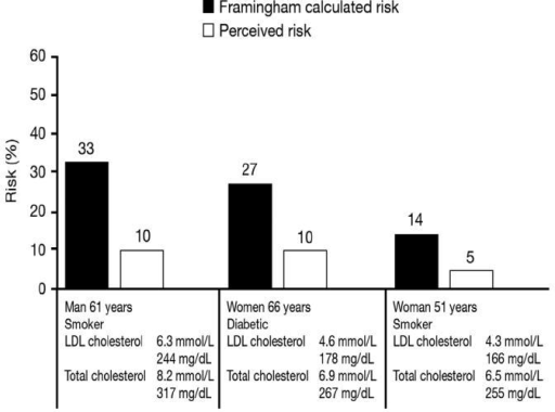 Comparison of actual versus perceived 10-year risk among 80 Swedish general practitioners when asked to estimate the risk of specific patient profiles. Data drawn from Backlund L, Bring J, Strender L-E. 2004. How accurately do general practitioners and students estimate coronary risk in hypercholesterolaemic patients? Primary Health Care Research and Development, 5:145–52.