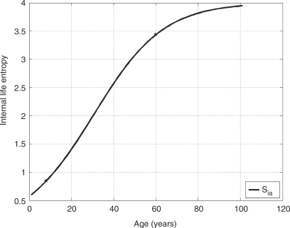 Curve of internal life entropy of a hypothetical 100-year-old healthy people.
