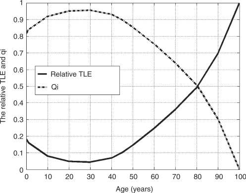 Curves of evolutions of the relative TLE and qi of a 100-year-old people healthy man. The congenital life entropy is Sc = 6 × 105 J/K.