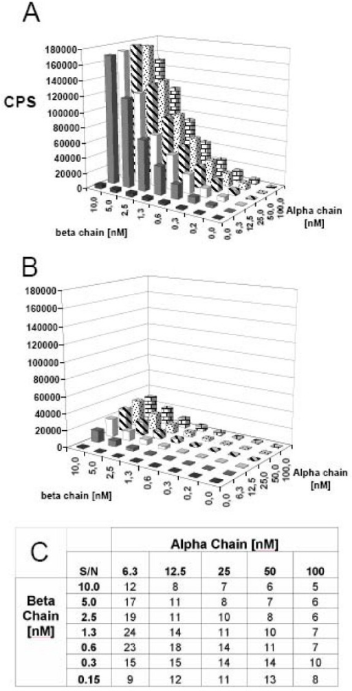 Checkerboard titrations of DR4 α and β chains analyzed by LOCI. Various concentrations of urea denatured α and β chains incubated with (A) and without (B) 2 μM HA306–318 in refolding buffer pH 8. After 48 h of incubation, the assay was analyzed by LOCI using L243 antibody coupled to acceptor beads and streptavidin coupled donor beads. (C) Signal to noise ratios were calculated from samples with and without HA306–318. In this case, concentrations of 6.3 nM α chains and 1.3 nM β chains were determined to be optimal.