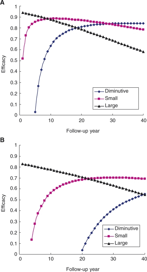 (A) Efficacy of reducing CRC with follow-up years by adenoma size; (B) Efficacy of reducing CRC with follow-up years by adenoma size, taking de novo into account.
