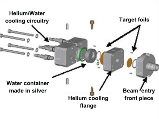Target assembly of a medical cyclotron containing Havar foils