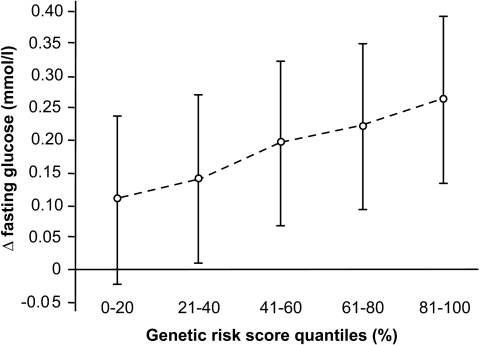 Association between the weighted genetic risk score and change in fasting glucose concentrations during 10 years of follow-up. The weighted genetic risk score (wGRS) was constructed as described in the research design and methods section. Data are mean (95% CI). Δ glucose levels (follow-up minus baseline) per quintile of the wGRS are adjusted for baseline age, sex, baseline fasting glucose, fasting time at baseline and follow-up, and follow-up time (N = 4,059).