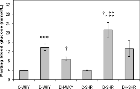 Effect of honey on fasting blood glucose in streptozotocin-induced diabetic WKY and SHR. Each group consisted of five to seven animals. Data are expressed as mean ± SEM. WKY, Wistar-Kyoto rats; SHR, spontaneously hypertensive rats; C-WKY, control WKY; C-SHR, control SHR; D-WKY, diabetic WKY; D-SHR, diabetic SHR; DH-WKY, diabetic WKY + honey; DH-SHR, diabetic SHR + honey. *** p < 0.001 versus C-WKY; † p < 0.05 versus D-WKY; ‡‡ p < 0.01 versus C-SHR.