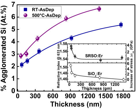Evolution of the estimated atomic percentage of agglomerated Si as a function of the film thickness. For as-deposited SRSO:Er layers deposited both at room temperature and at 500°C. The lines are guides to the eye. Inset: evolution of the refractive index and estimated increase of the compressive stress (right scale) for SiO2:Er and SRSO:Er as a function of the thickness.