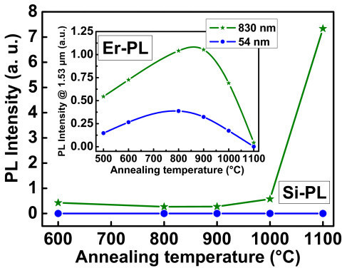 Evolution of the integrated PL visible emission as a function of the annealing temperature. For two typical thicknesses (54 and 830 nm) of the samples deposited at 500°C. The inset displays the evolution of the corresponding Er PL intensity at 1.54 μm (normalized to film thickness) as a function of annealing temperature.