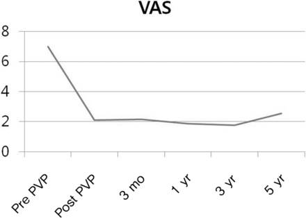 Visual analogue scale (VAS) score was decreased and then maintained after percutaneous vertebroplasty (PVP).