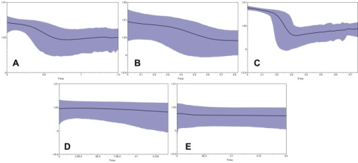 Bayesian Skyline Plots (BSPs).BSPs represent population size changes over time, inferred with mtDNA and an assumed mutation rate of 1.3% per million years. The X-axes are time in millions of years. Y-axes are mean effective population size in millions of individuals divided by generation time (for Anolis we assume a generation time of one year) on a log scale. Shaded areas encompass 95% highest posterior density (HPD). A: Suwannee. B: Everglades. C: Gulf/Atlantic. D: North Carolina. E: Tennessee.