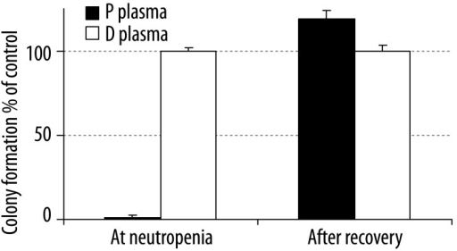 The effect of patient's plasma (P plasma) on colony formation (CFU-GM). The patient's plasma (P plasma) during neutropenia and after recovery was tested on a healthy BM for GM colony formation. The plasma of a healthy donor was used as control. The results are expressed as percent of control and mean of three independent experiments, each of them performed in triplicate. D plasma: Donor's plasma, P plasma: Patient's plasma.