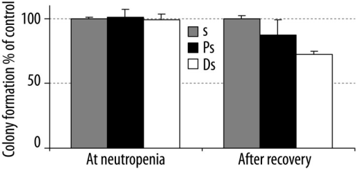 The effect of patient's cell supernatant (s) on colony formation. The effects of patient's mononuclear cells supernatant, induced by PHA at neutropenia and after recovery, were tested on a healthy BM for (GM) colony formation. The cell supernatant of a healthy donor was used as control. The results are expressed as percent of control and mean ±SD of three independent experiments, each of them performed in triplicate. Ps: Patients's cells supernatant, Ds: Donor's cells supernatant, s: PHA supernatant (without cells).