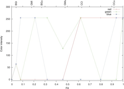 Definition of the color look-up scale for fractional anisotropy (FA).The color intensity for red, green and blue channels is in the range of 0–255, the combination of the intensities in these channels results in a unique color for any FA value.