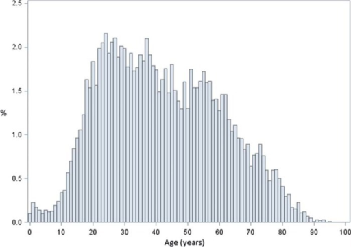 Age distribution of individuals with IBS (n = 10 987).