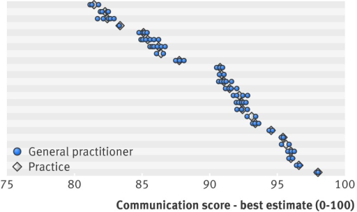 Fig 2 Mean score for cleanliness of practice building (best estimate) by practice and doctor. Practices (n=25) are sorted by their mean score for cleanliness. Horizontal shading serves only as visual separation of results for different practices