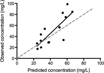 Observed concentrations from the patients included in the validation cohort versus the concentrations predicted by the model for those patients (linear regressionr20.66;P<0.001).