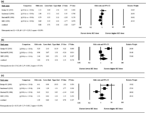 Forest plots of the meta-analysis comparing higher dose (≥30 Gy) versus lower dose (<30 Gy) radiotherapy for palliation of symptoms. (a) Cough; (b) chest pain; (c) hemoptysis. CI, confidence interval; RT, radiotherapy.