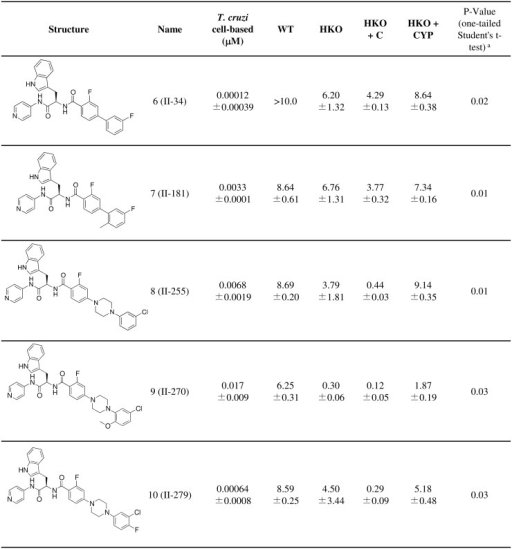 Susceptibility of half knockout strains to CYP51 inhibitors (EC50, μM): compounds with decreased activity on HKO + CYP strains.Values ± standard error are shown. a p-values are for comparison between HKO+C and HKO+CYP.