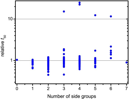 Distribution of inhibition potential by the number of side groups.