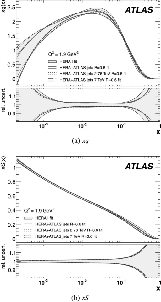 Momentum distributions of the (a) gluon xg(x) and (b) sea quarks xS(x) together with their relative experimental uncertainty as a function of x for Q2=1.9 GeV2. The filled area indicates a fit to HERA data only. The bands show fits to HERA data in combination with both ATLAS jet datasets, and with the individual ATLAS jet datasets separately, each for jets with R=0.6. For each fit the uncertainty in the PDF is centred on unity