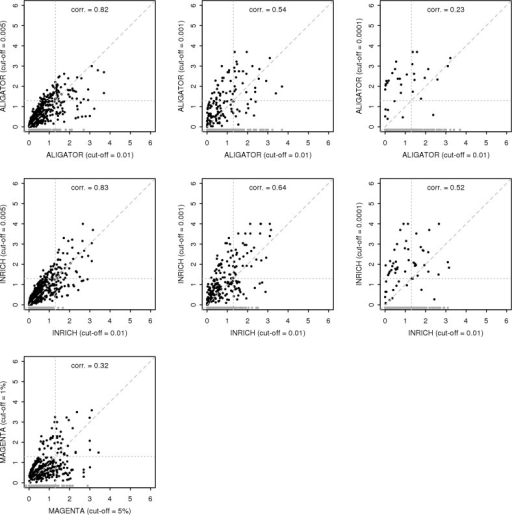 Comparison of competitive gene-set analysis results at different SNP cut-offs.Comparison of gene set -log10 p-values from the CD data competitive gene-set analysis at different SNP p-value cut-offs for ALIGATOR (top row), INRICH (middle row) and MAGENTA (bottom row). The highest cut-off on the horizontal axis is compared to each of the lower cut-offs. P-values for gene sets not evaluated at the lower cut-off are shown in grey. The shown correlations are for the -log10 p-values for gene-sets evaluated at both cut-offs. Horizontal and vertical grey dotted lines demarcate the p = 0.05 nominal significance threshold.