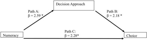 The mediation model for Experiment 1 shows that Numeracy predicts the Decision Approach, which in turn predicts choice.∗p < 0.05.