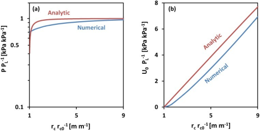 Analytical cavity expansion model vs. Finite Element cavity expansion model.(a) Relative cavity pressure vs. relative cavity radius; (b) strain energy density scaled by limit pressure vs. relative cavity radius scaled by initial radius. For both models, changes in soil mechanical parameters only changed the magnitude of PL. Both analytic and numerical models showed close magnitudes of PL. The discrepancy between the strain energy density values was measured as: .