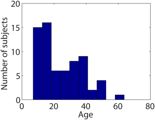 Subject age distribution.
