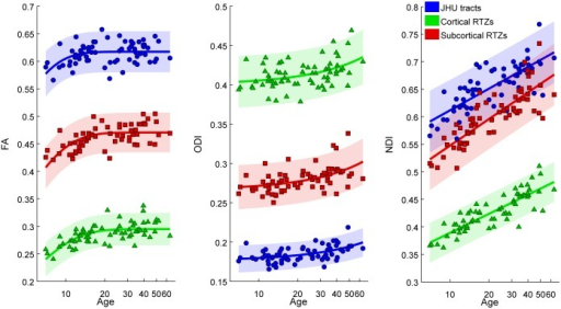 Subject FA, ODI, and NDI age trajectories in all core tracts (JHU) averaged (blue), all cortical RTZs averaged (green), and all subcortical RTZs (red).Shaded regions represent 95% confidence intervals.