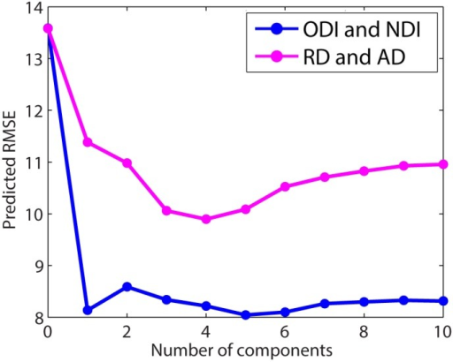 Predicted root mean square error of the estimation of age using a partial least squares (PLS) model constructed using ODI and NDI compared to the PLS model constructed using RD and AD.