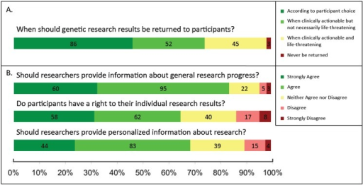"Attitudes towards return of research results to participants among researchers and non-researchers. (A) In Q14, all participants (N = 186) were asked: ""In your opinion, when should genetic results obtained through research be returned?"" and were asked to choose one of the following: (a) ""According to participant choice,"" (b) ""When clinically actionable but not necessarily life-threatening (e.g., medication selection/dosing, family planning),"" (c) ""When clinically actionable and life-threatening,"" and (d) ""Never be returned."" Examples of genetic research were not provided to gain a general response to the term ""genetic research.""; (B) In Q13, all participants (N = 186) were provided a 5-point Likert Scale (strongly agree-strongly disagree) to indicate their agreement with three statements: (1) ""Researchers should make an effort to provide participants general information about the progress of the research,"" (2) ""Research participants have a right to their individual results generated from a research trial,"" and (3) ""Researchers should make an effort to provide participants personalized information about the research."" Decline to respond selections were not included in the figure, but are included in the sample size given for each question."