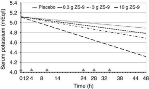 Rate of decline in serum potassium over the first 48 h of treatment with 0.3-g (n=12), 3-g (n=24), and 10-g ZS-9 (n=24) or placebo (n=30)—intent-to-treat population. This model prediction uses every serum K+ data point from each patient. Although the rate of decline is actually a curve, during the 48-h time frame of interest, it appears linear as presented here. The plotted rates of decline in serum K+ also visually illustrate the dose–response relationship. Triangles indicate study drug administration (six doses in 34 h). ZS-9, sodium zirconium cyclosilicate.