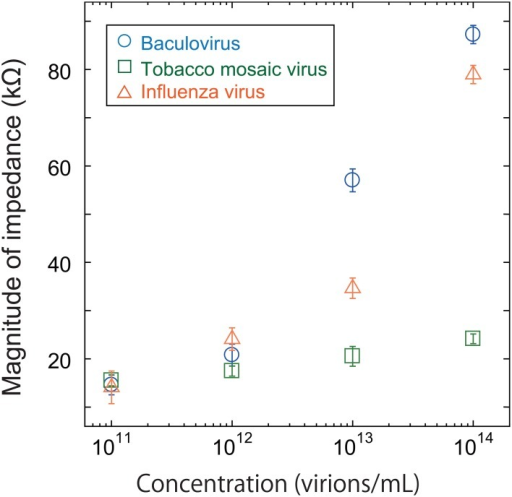 Magnitude of impedance for baculovirus, TMV, and influenza virus solution at 1 MHz. The concentration was varied from 1011 to 1014 virions/mL.