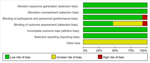 Graph of risk bias.Review of authors' judgments about each factor that was at risk of bias, which are presented as percentages across all included trials.